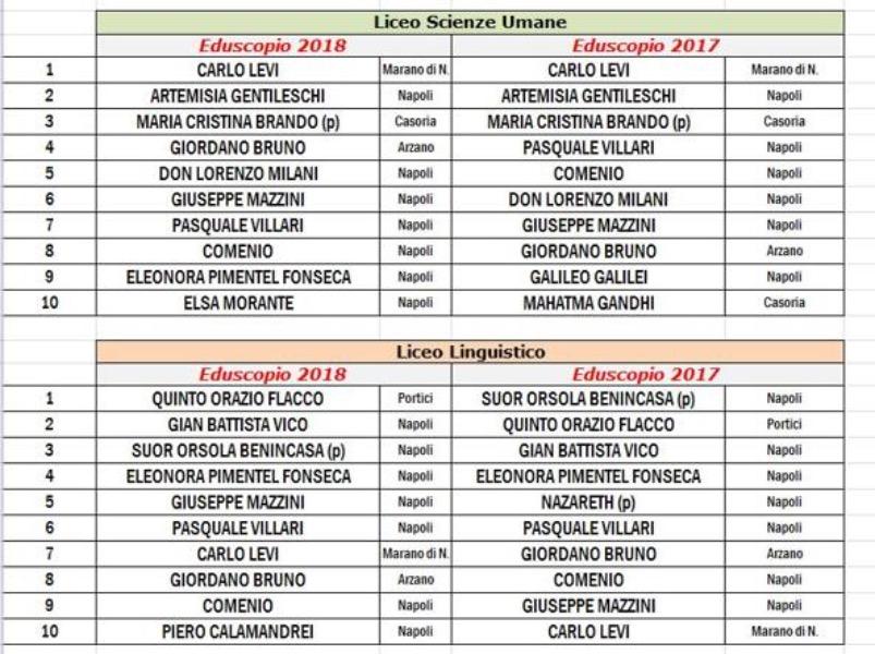 Eduscopio 2018: il Liceo Scienze Umane dell'Istituto